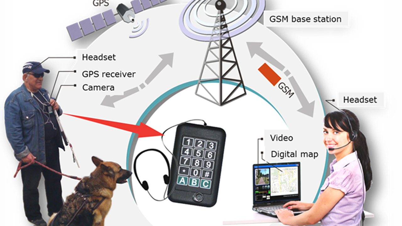 Telenavigation for the blind using the 5G network