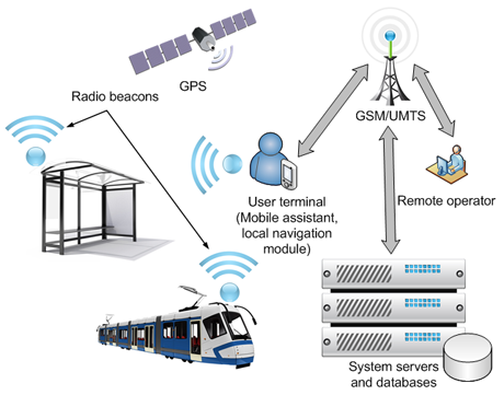 Architecture of the electronic system for guidance of the visually impaired in urban environment