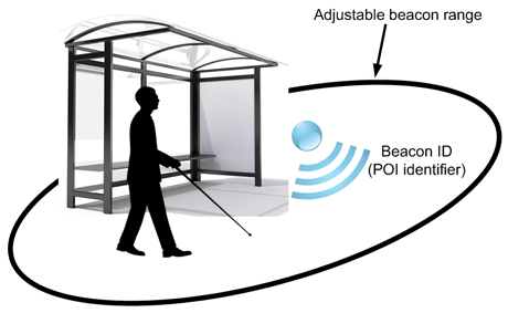 Beacon proximity area – radio beacons periodically transmit their identifiers along with associated context information