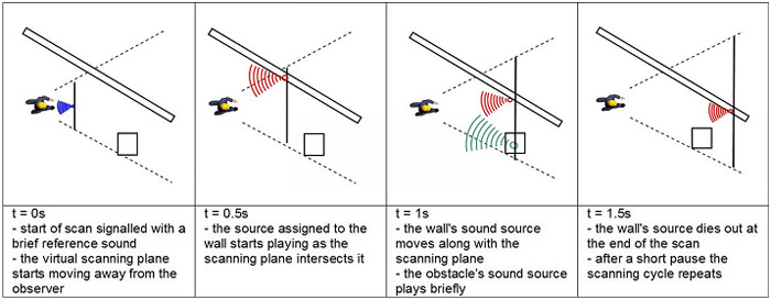 Figure 3: The depth scanning concept presented on a simple scene with a wall and a single obstacle. The virtual scanning plane (thick vertical line) moves away from the observer releasing sound sources assigned to scene elements.